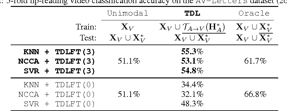 Figure 3 for Multimodal Transfer Deep Learning with Applications in Audio-Visual Recognition