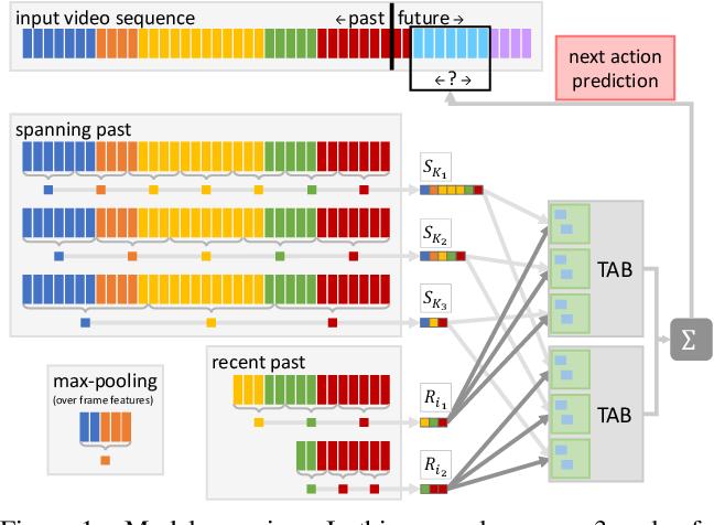 Figure 1 for Technical Report: Temporal Aggregate Representations