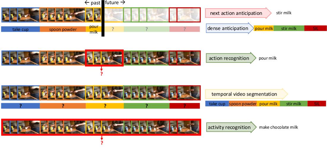 Figure 3 for Technical Report: Temporal Aggregate Representations