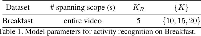 Figure 2 for Technical Report: Temporal Aggregate Representations