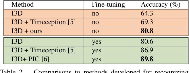 Figure 4 for Technical Report: Temporal Aggregate Representations