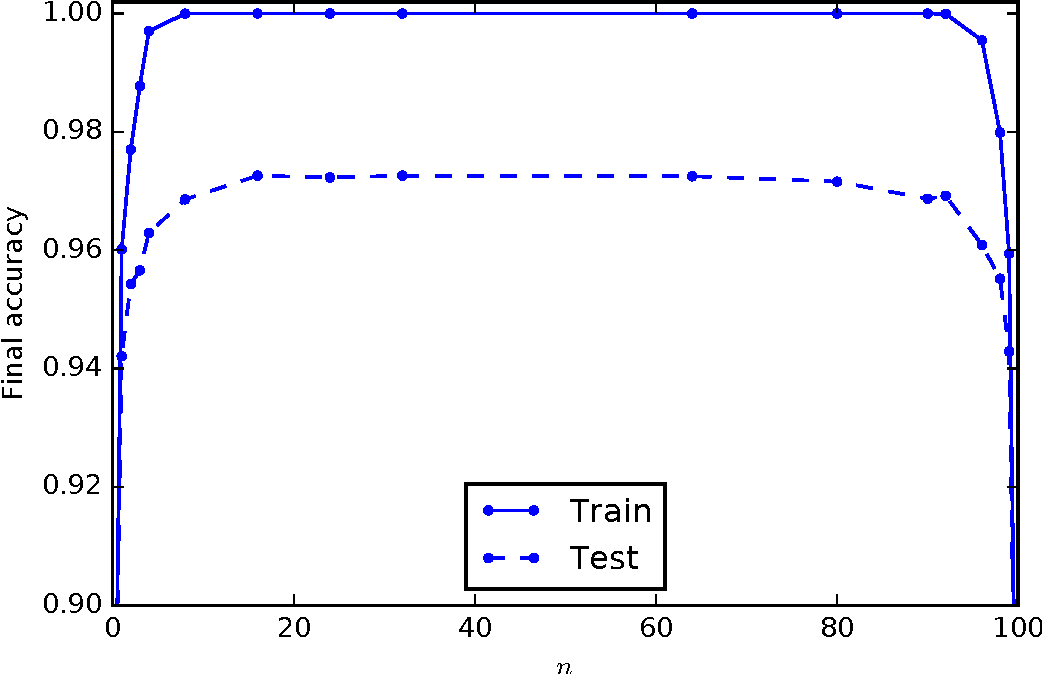 Figure 4 for Learning in the Machine: Random Backpropagation and the Deep Learning Channel