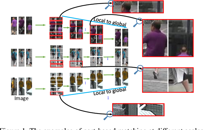 Figure 1 for A Coarse-to-fine Pyramidal Model for Person Re-identification via Multi-Loss Dynamic Training
