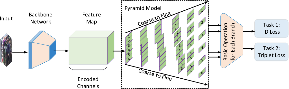 Figure 3 for A Coarse-to-fine Pyramidal Model for Person Re-identification via Multi-Loss Dynamic Training