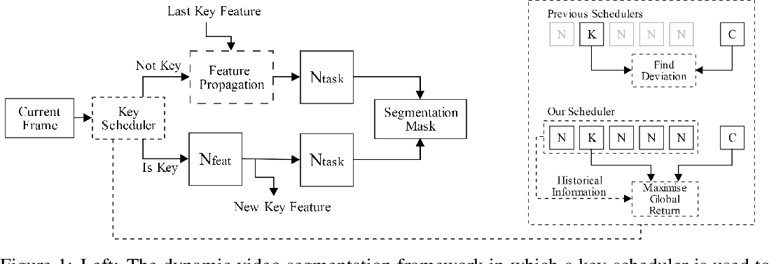 Figure 1 for Dynamic Face Video Segmentation via Reinforcement Learning