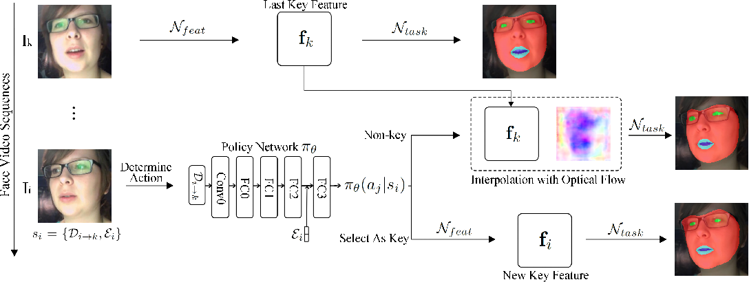 Figure 3 for Dynamic Face Video Segmentation via Reinforcement Learning