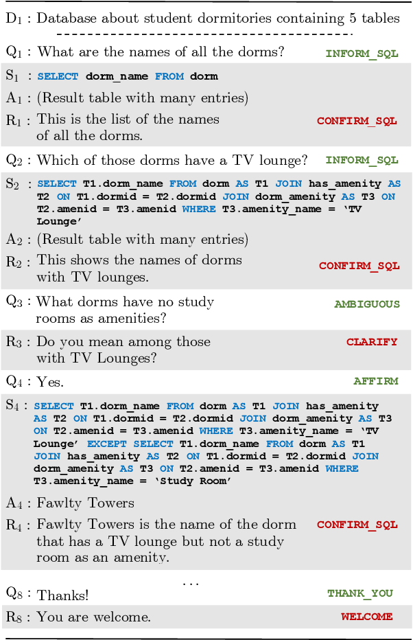 Figure 1 for CoSQL: A Conversational Text-to-SQL Challenge Towards Cross-Domain Natural Language Interfaces to Databases