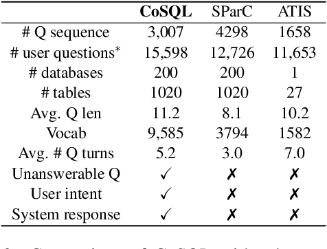 Figure 4 for CoSQL: A Conversational Text-to-SQL Challenge Towards Cross-Domain Natural Language Interfaces to Databases