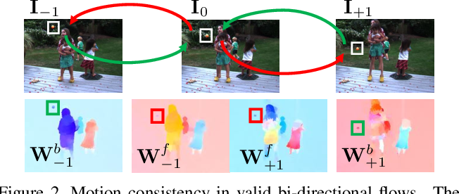 Figure 2 for Unsupervised Bi-directional Flow-based Video Generation from one Snapshot