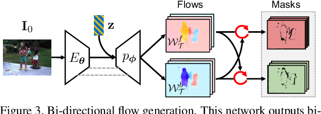 Figure 4 for Unsupervised Bi-directional Flow-based Video Generation from one Snapshot