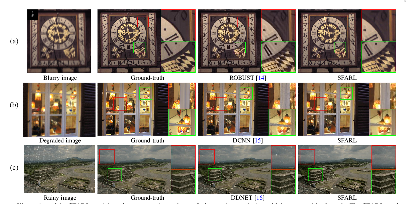 Figure 1 for Simultaneous Fidelity and Regularization Learning for Image Restoration