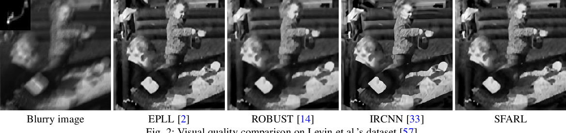 Figure 3 for Simultaneous Fidelity and Regularization Learning for Image Restoration