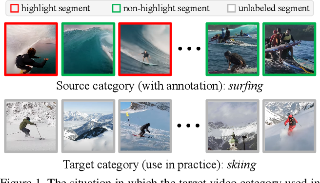 Figure 1 for Cross-category Video Highlight Detection via Set-based Learning