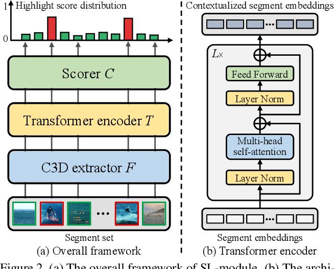Figure 3 for Cross-category Video Highlight Detection via Set-based Learning