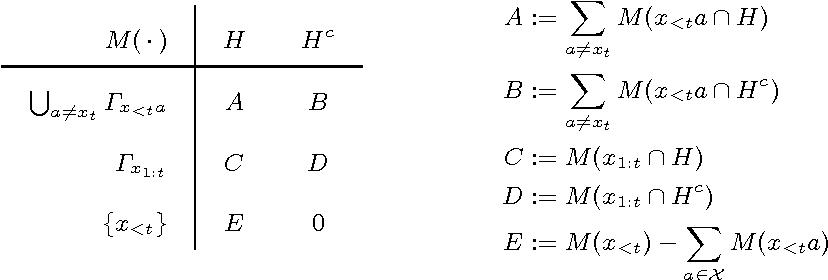 Figure 1 for Solomonoff Induction Violates Nicod's Criterion
