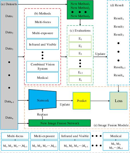 Figure 2 for AE-Net: Autonomous Evolution Image Fusion Method Inspired by Human Cognitive Mechanism