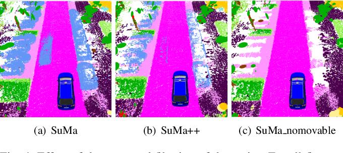 Figure 4 for SuMa++: Efficient LiDAR-based Semantic SLAM