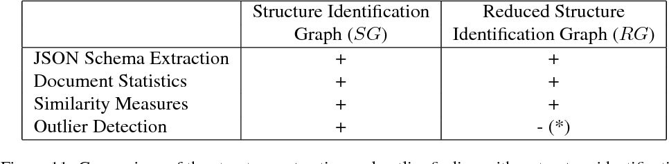PDF] Schema Extraction and Structural Outlier Detection for JSON