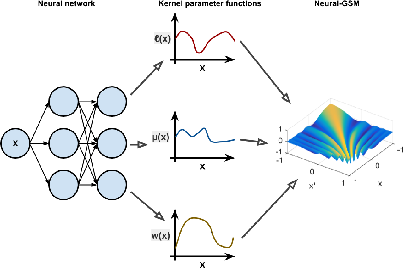 PDF] Neural Non-Stationary Spectral Kernel - Semantic Scholar