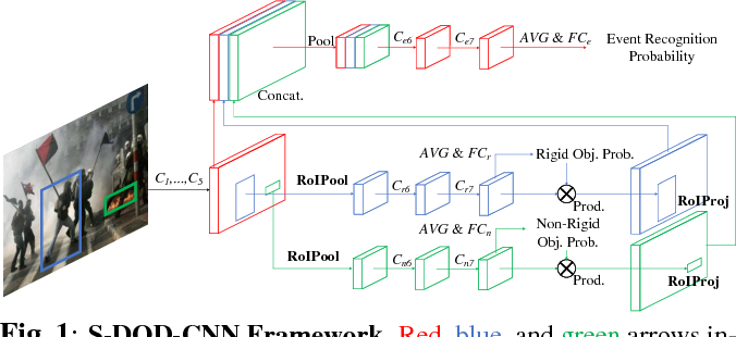 Figure 1 for S-DOD-CNN: Doubly Injecting Spatially-Preserved Object Information for Event Recognition