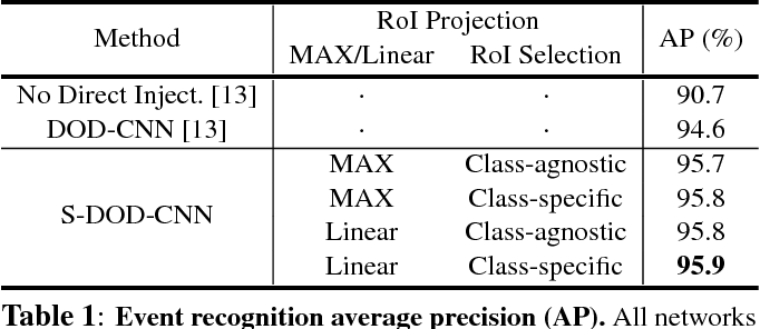 Figure 2 for S-DOD-CNN: Doubly Injecting Spatially-Preserved Object Information for Event Recognition