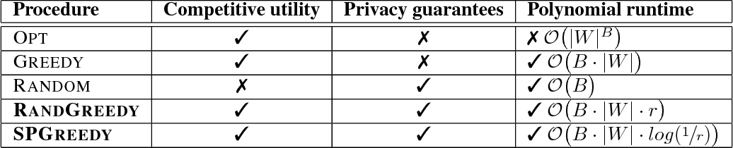Figure 2 for Stochastic Privacy