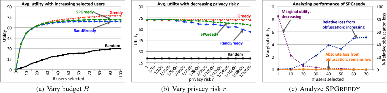 Figure 3 for Stochastic Privacy