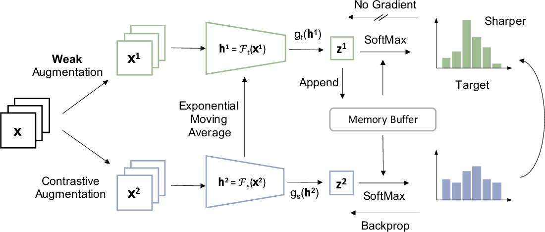 Figure 1 for ReSSL: Relational Self-Supervised Learning with Weak Augmentation