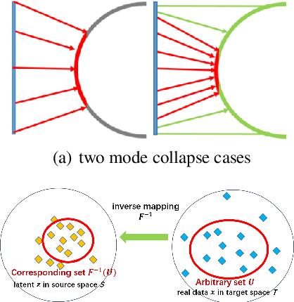 Figure 1 for IID-GAN: an IID Sampling Perspective for Regularizing Mode Collapse