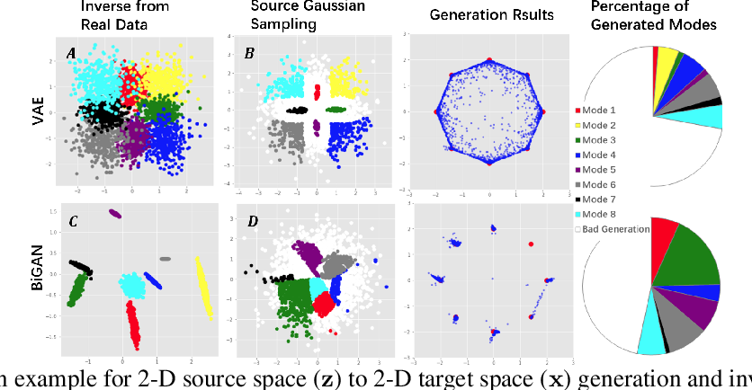 Figure 3 for IID-GAN: an IID Sampling Perspective for Regularizing Mode Collapse