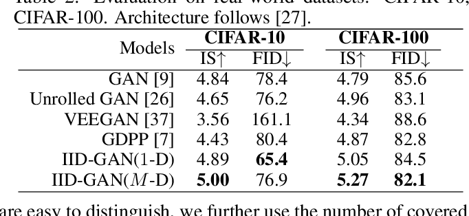 Figure 4 for IID-GAN: an IID Sampling Perspective for Regularizing Mode Collapse