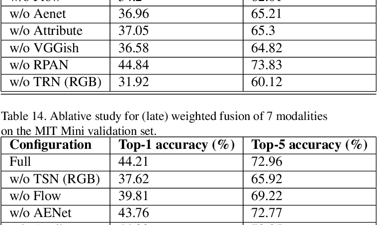 Figure 4 for The ActivityNet Large-Scale Activity Recognition Challenge 2018 Summary