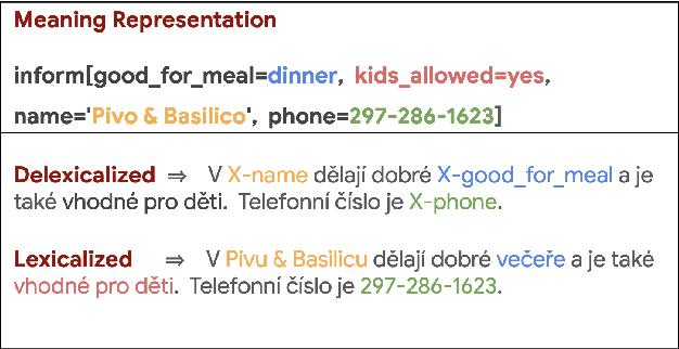 Figure 3 for Machine Translation Pre-training for Data-to-Text Generation -- A Case Study in Czech