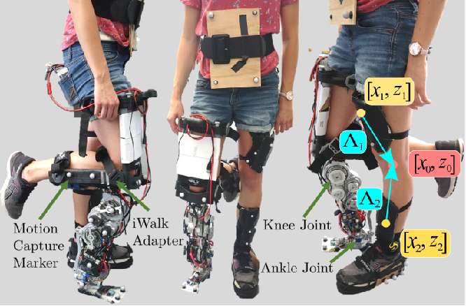 Figure 1 for Data-driven Characterization of Human Interaction for Model-based Control of Powered Prostheses