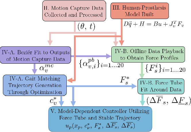 Figure 2 for Data-driven Characterization of Human Interaction for Model-based Control of Powered Prostheses