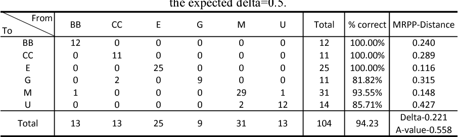Table 3 6 from Analysis of Populus Tremuloides Clonal