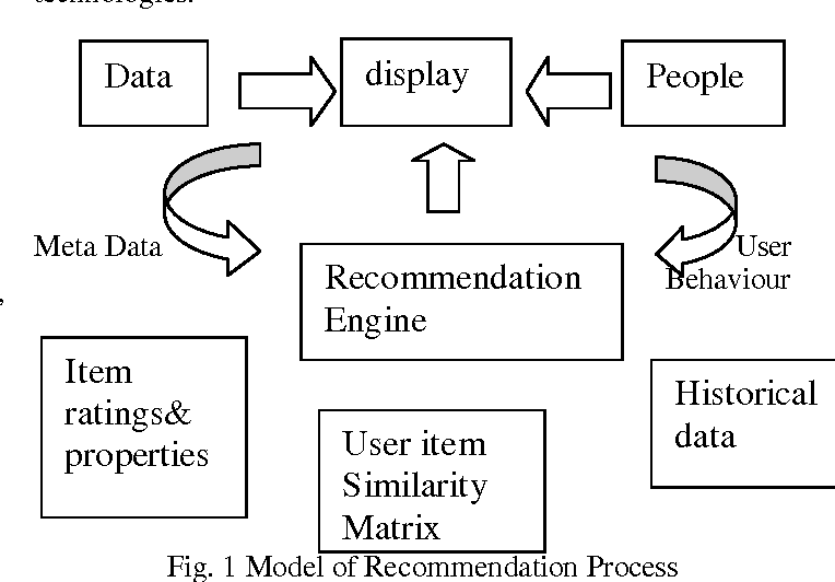 A Survey Of Recommendation System Research Challenges Semantic