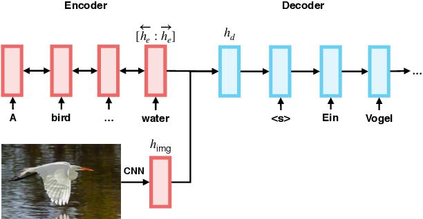 Figure 1 for Ensemble Sequence Level Training for Multimodal MT: OSU-Baidu WMT18 Multimodal Machine Translation System Report