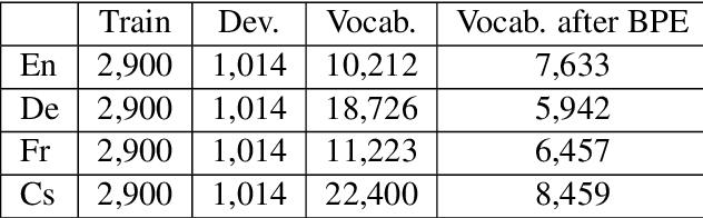 Figure 2 for Ensemble Sequence Level Training for Multimodal MT: OSU-Baidu WMT18 Multimodal Machine Translation System Report