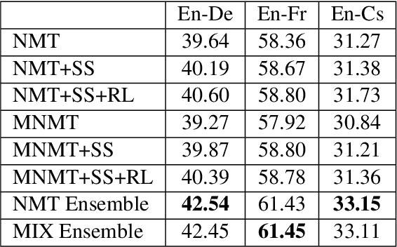Figure 3 for Ensemble Sequence Level Training for Multimodal MT: OSU-Baidu WMT18 Multimodal Machine Translation System Report