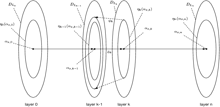 Figure 4 for Safety Verification of Deep Neural Networks