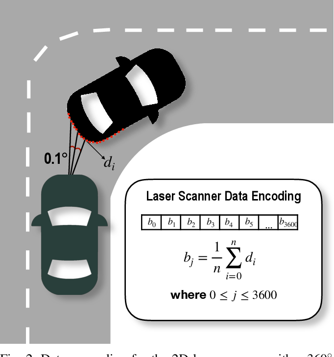 Figure 2 for An LSTM Network for Real-Time Odometry Estimation