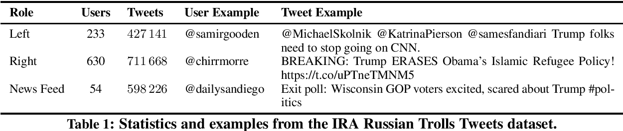 Figure 1 for Predicting the Role of Political Trolls in Social Media