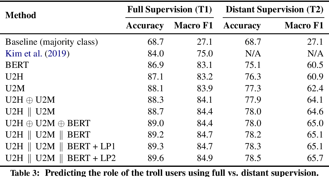 Figure 3 for Predicting the Role of Political Trolls in Social Media