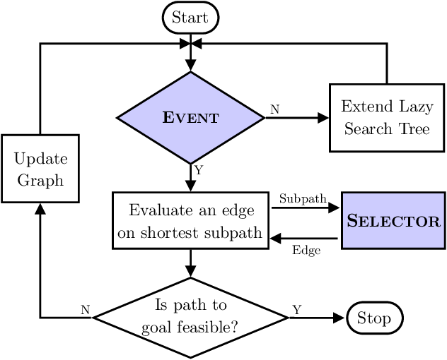 Figure 1 for Generalized Lazy Search for Robot Motion Planning: Interleaving Search and Edge Evaluation via Event-based Toggles