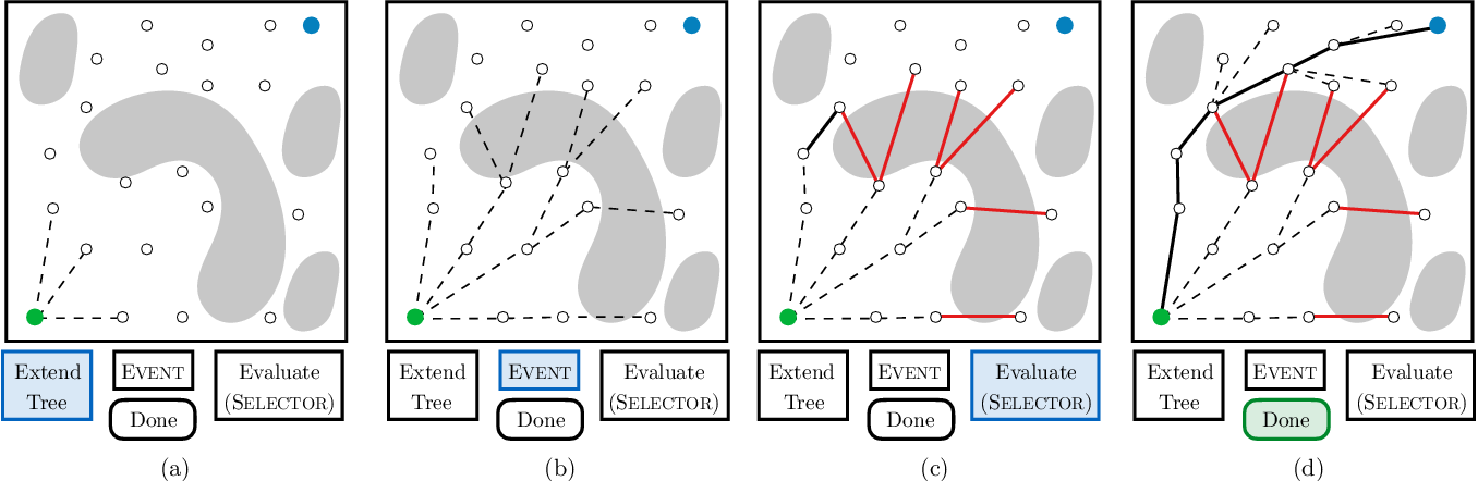 Figure 3 for Generalized Lazy Search for Robot Motion Planning: Interleaving Search and Edge Evaluation via Event-based Toggles