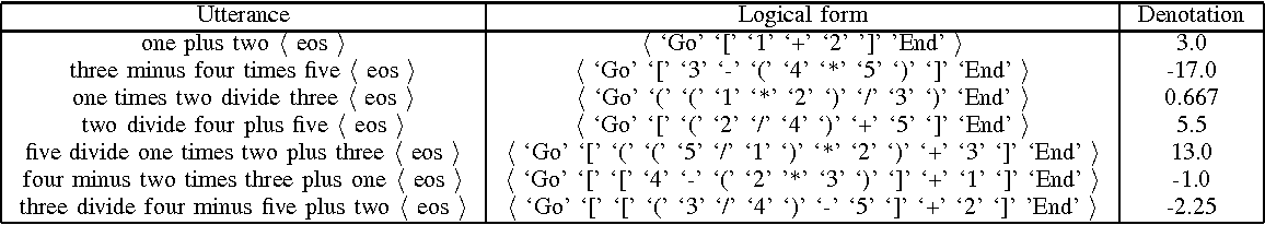 Figure 3 for Logical Parsing from Natural Language Based on a Neural Translation Model