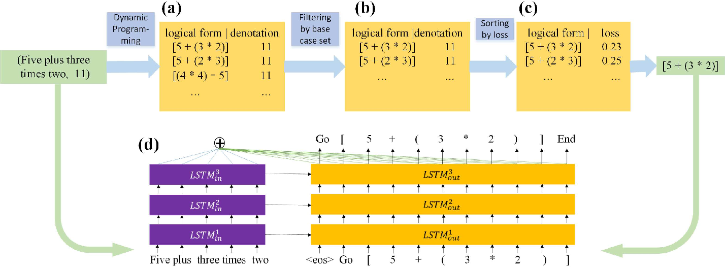 Figure 1 for Logical Parsing from Natural Language Based on a Neural Translation Model