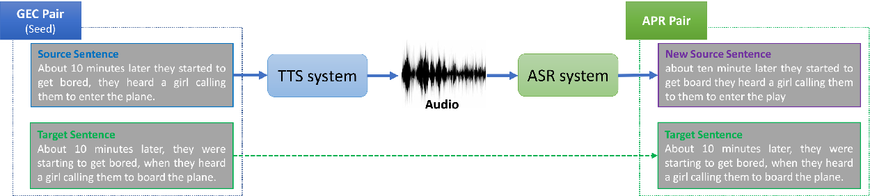 Figure 2 for Improving Readability for Automatic Speech Recognition Transcription