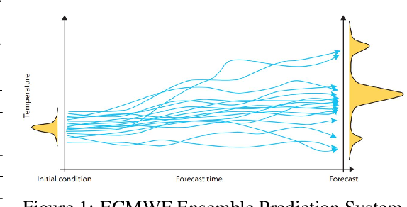 Figure 1 for Predicting Weather Uncertainty with Deep Convnets